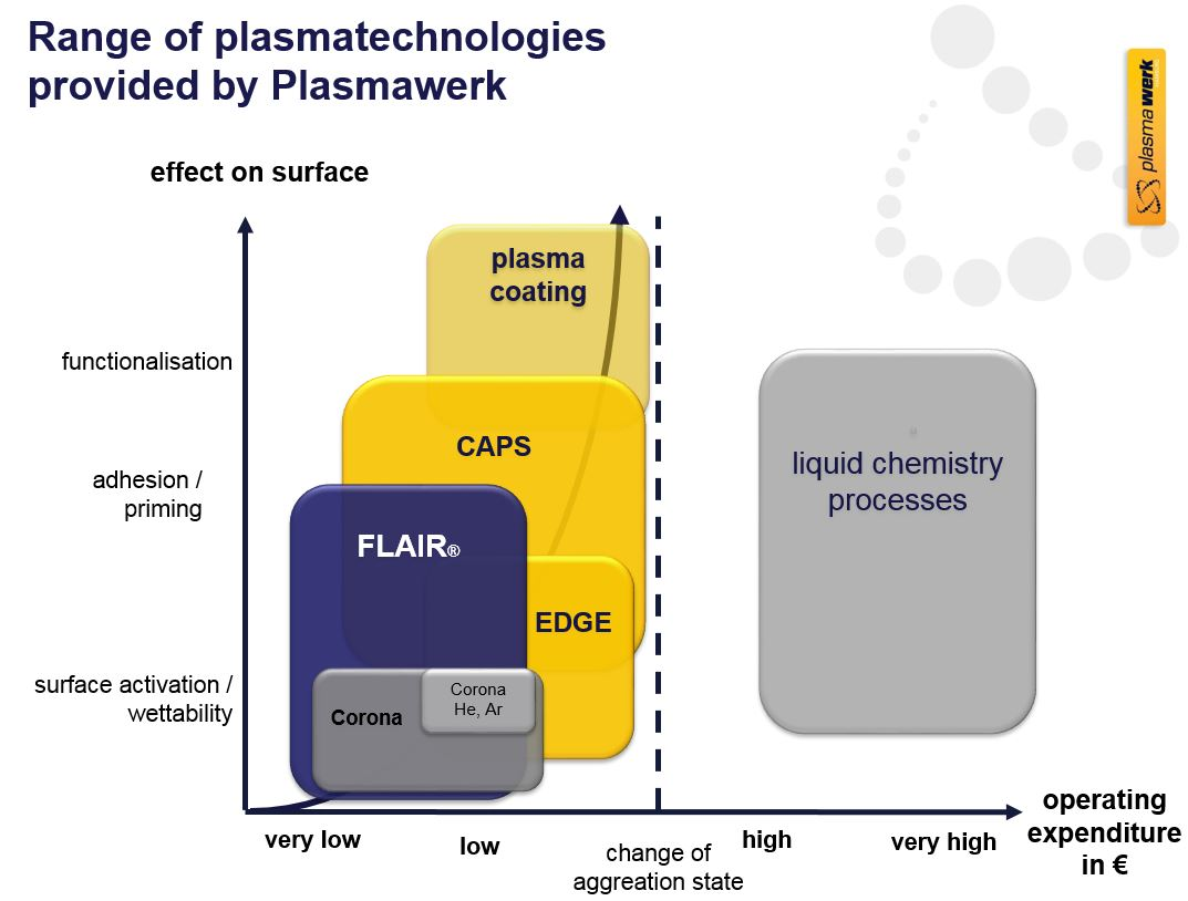 Range of plasma technologies